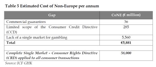Estimated Cost of Non-Europe per annum