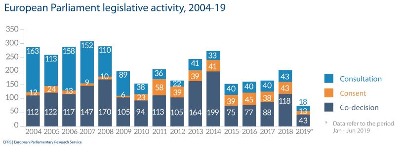 European Parliament legislative activity, 2004-19