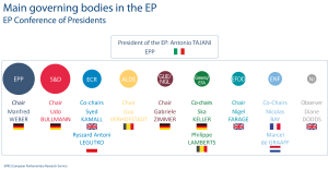 EP Conference of Presidents
