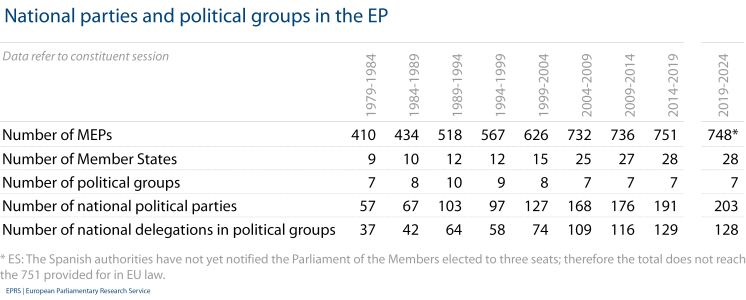 National parties and political groups in the EP