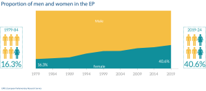 Proportion of men and women in the EP