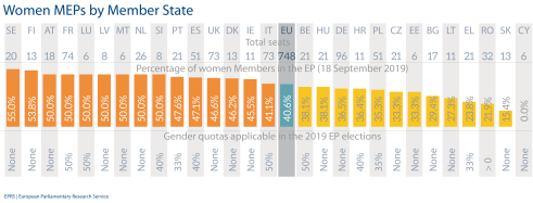 Women MEPs by Member State