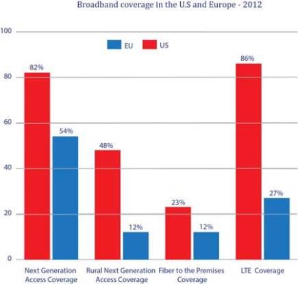 Broadband data