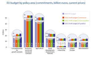 EU budget by policy area (commitments, billion euros, current prices)