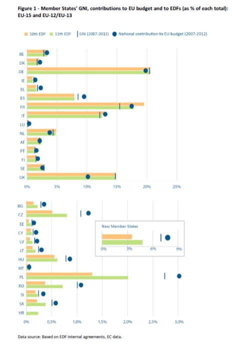 Member States' GNI, contributions to EU budget and to EDFs (as % of each total): EU-15 and EU-12/EU-13
