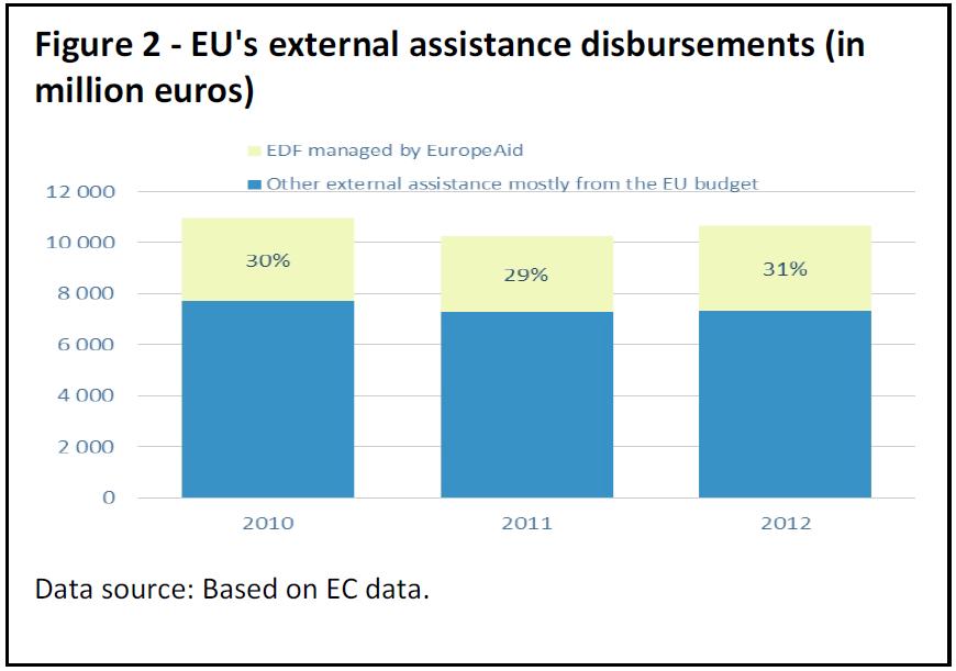 EU's external assistance disbursements (in million euros)