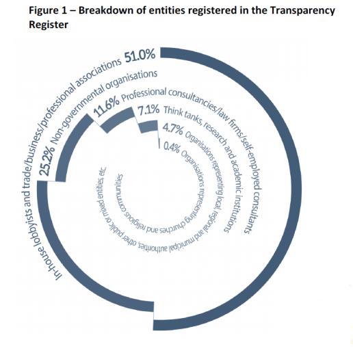 Breakdown of entities registered in the Transparency register