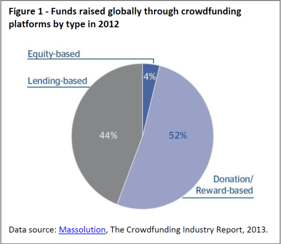 Funds raised globally through crowdfunding platforms by type in 2012