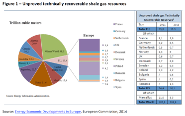 Unproved technically recoverable shale gas resources