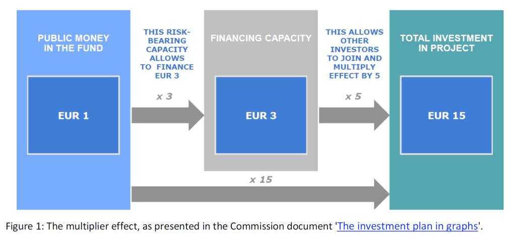 The €315 billion Investment Plan for Europe