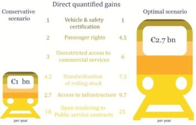 Rail : a fragmented market and infrastructure