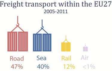 Freight transport within the EU 2005-2011