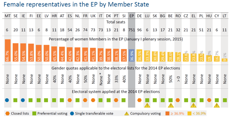 Female representatives in the EP by Member State