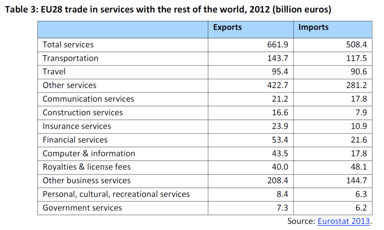 EU28 trade in services with the rest of the world, 2012 (billion euros)