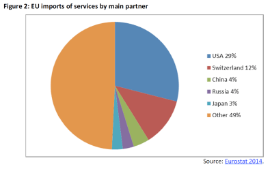 EU imports of services by main partner