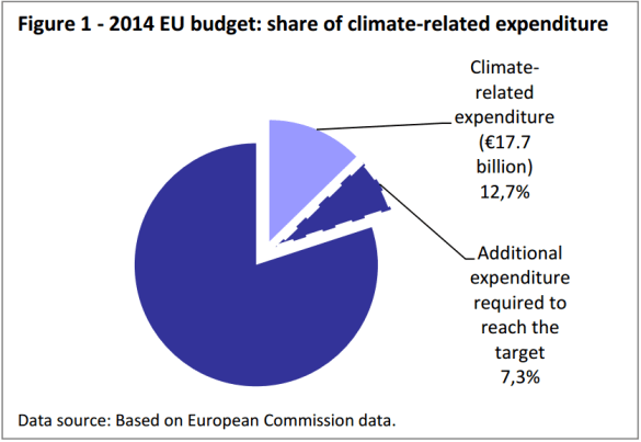2014 EU budget: share of climate-related expenditure