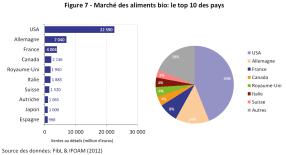 Marché des aliments bio: le top 10 des pays