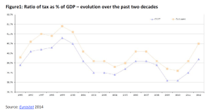 Ratio of tax as % of GDP – evolution over the past two decades