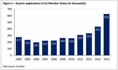 Asylum applications in EU Member States (in thousands)