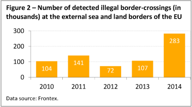 Number of detected illegal border-crossings (in thousands) at the external sea and land borders of the EU