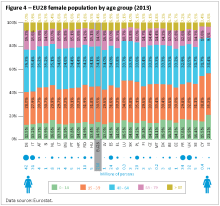 EU28 female population by age group (2013)