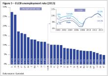 EU28 unemployment rate (2013)