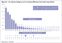 EU citizens living in an EU country different from their own (2013)