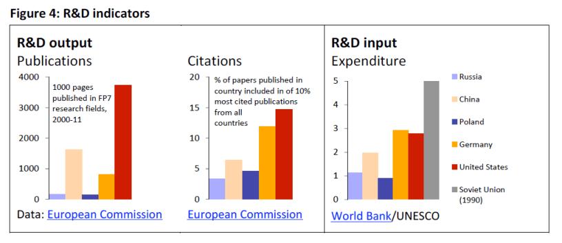 R&D indicators