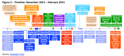 Timeline: November 2013 – February 2015