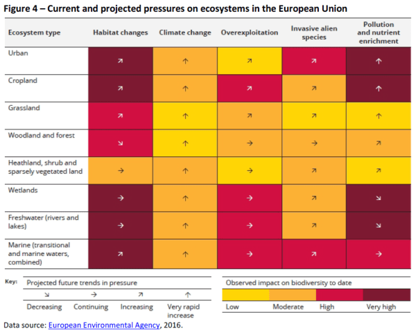 Current and projected pressures on ecosystems in the European Union