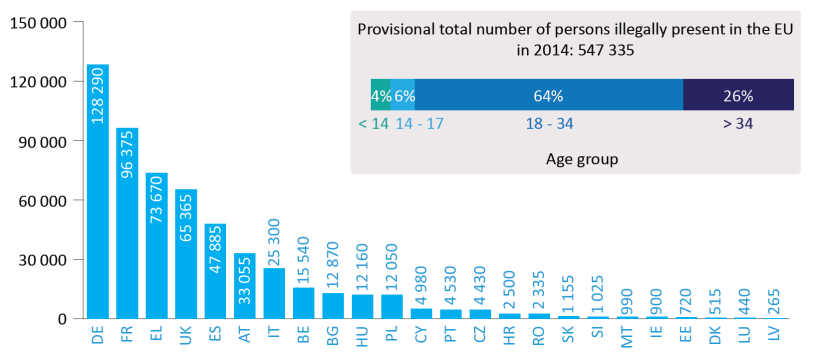 Number of persons found to be illegally present in EU Member States (2014)