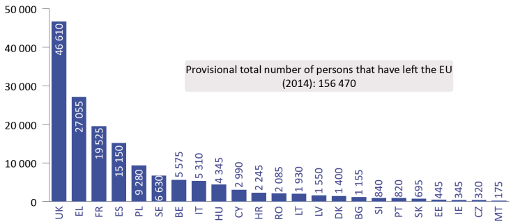 Number of persons returned following an order to leave (2014)