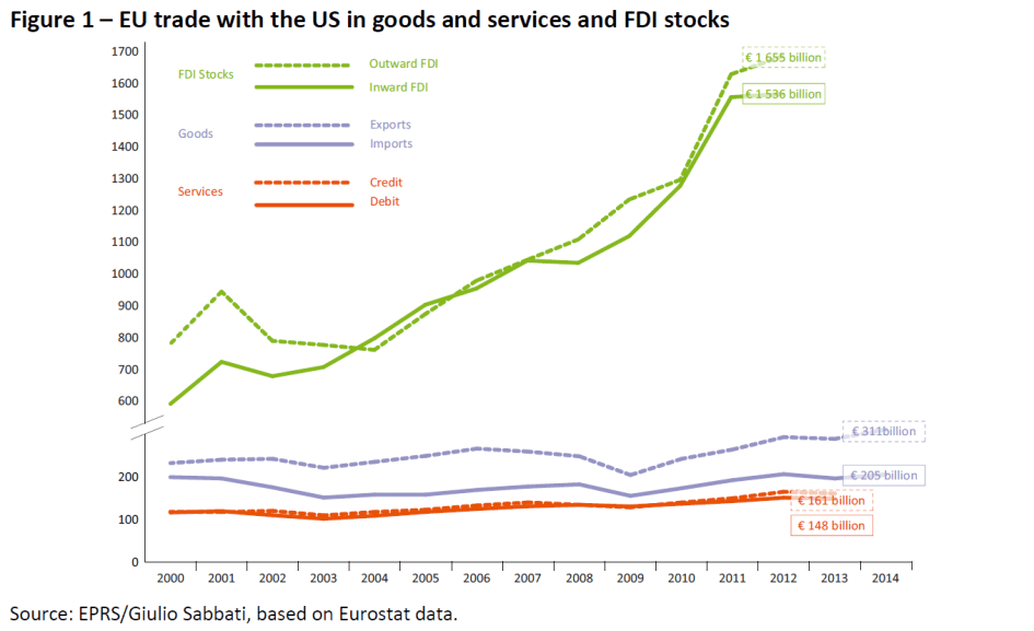 EU trade with the US in goods and services and FDI stocks