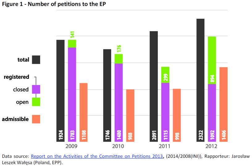 Number of petitions to the EP