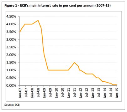 ECB's main interest rate in per cent per annum (2007-15)