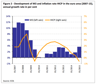 - Development of M3 and inflation rate HICP in the euro area (2007-15), annual growth rate in per cent