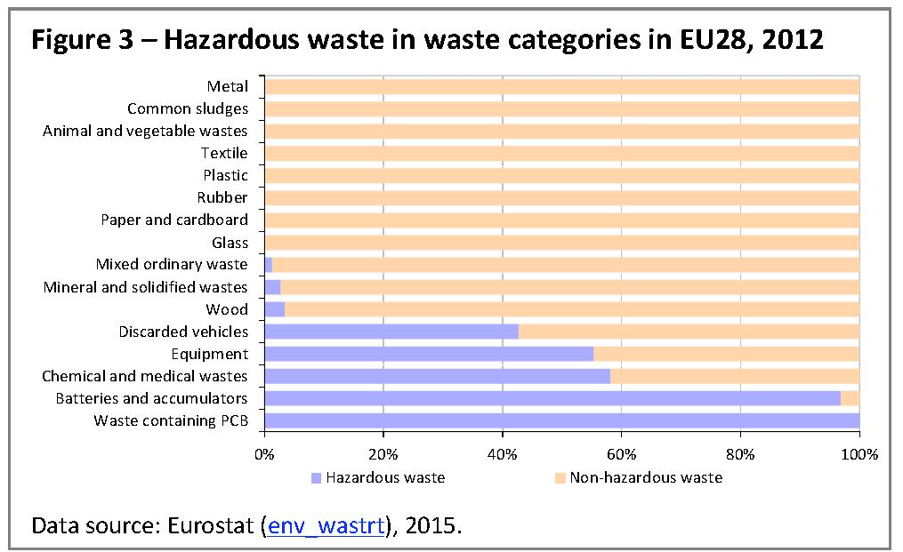 Hazardous waste in waste categories in EU28, 2012