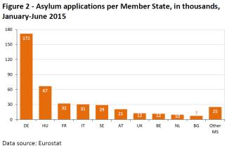 Asylum applications per Member State, in thousands, January-June 2015