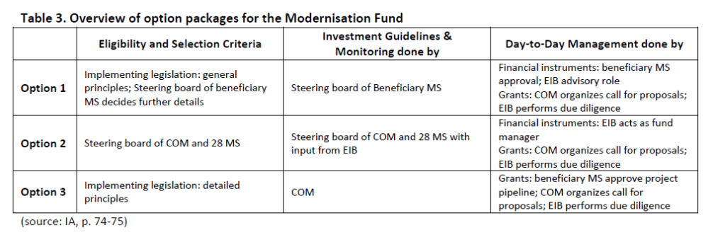 Overview of option packages for the Modernisation Fund