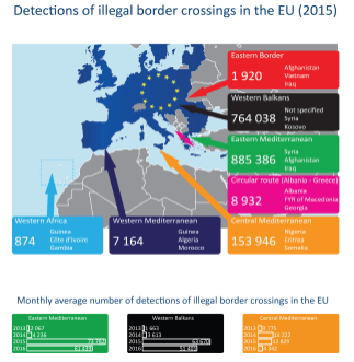 Detections of illegal border crossings in the EU (2015)