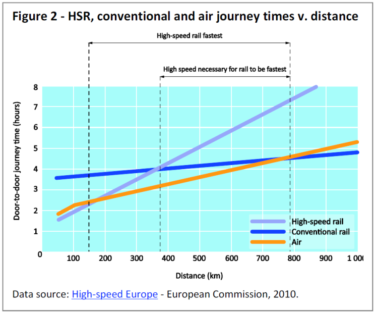 HRS, conventional and air journey times v. distance