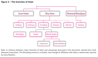 The branches of Islam