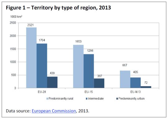 Territory by type of region, 2013