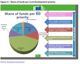 Share of funds per rural development priority
