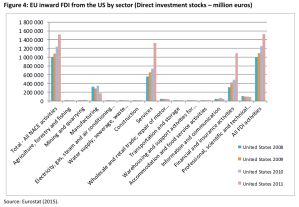 EU inward FDI from the US by sector (Direct investment stocks – million euros)
