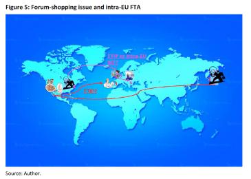 Forum-shopping issue and intra-EU FTA