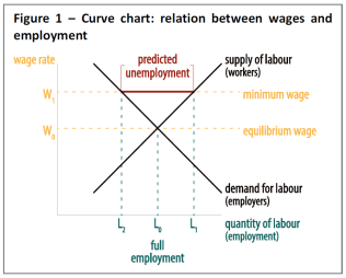 Curve chart: relation between wages and employment
