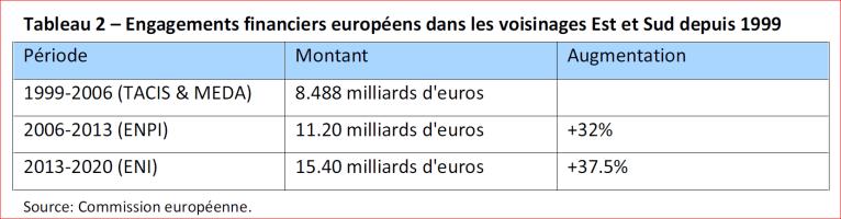 Engagements financiers europeens dans les voisinages Est et Sud depuis 1999