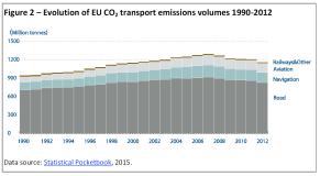 Evolution of EU CO2 transport emissions volumes 1990-2012