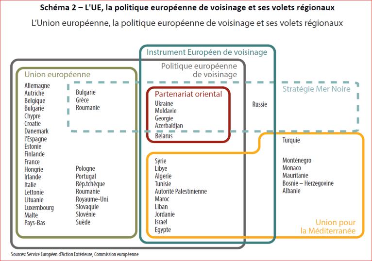 L'UE la politique europeenne de voisinage et ses volets regionaux